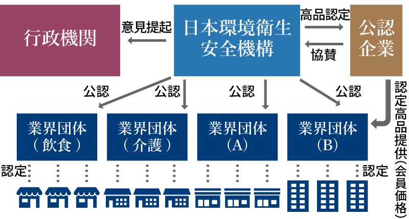 団体概念図